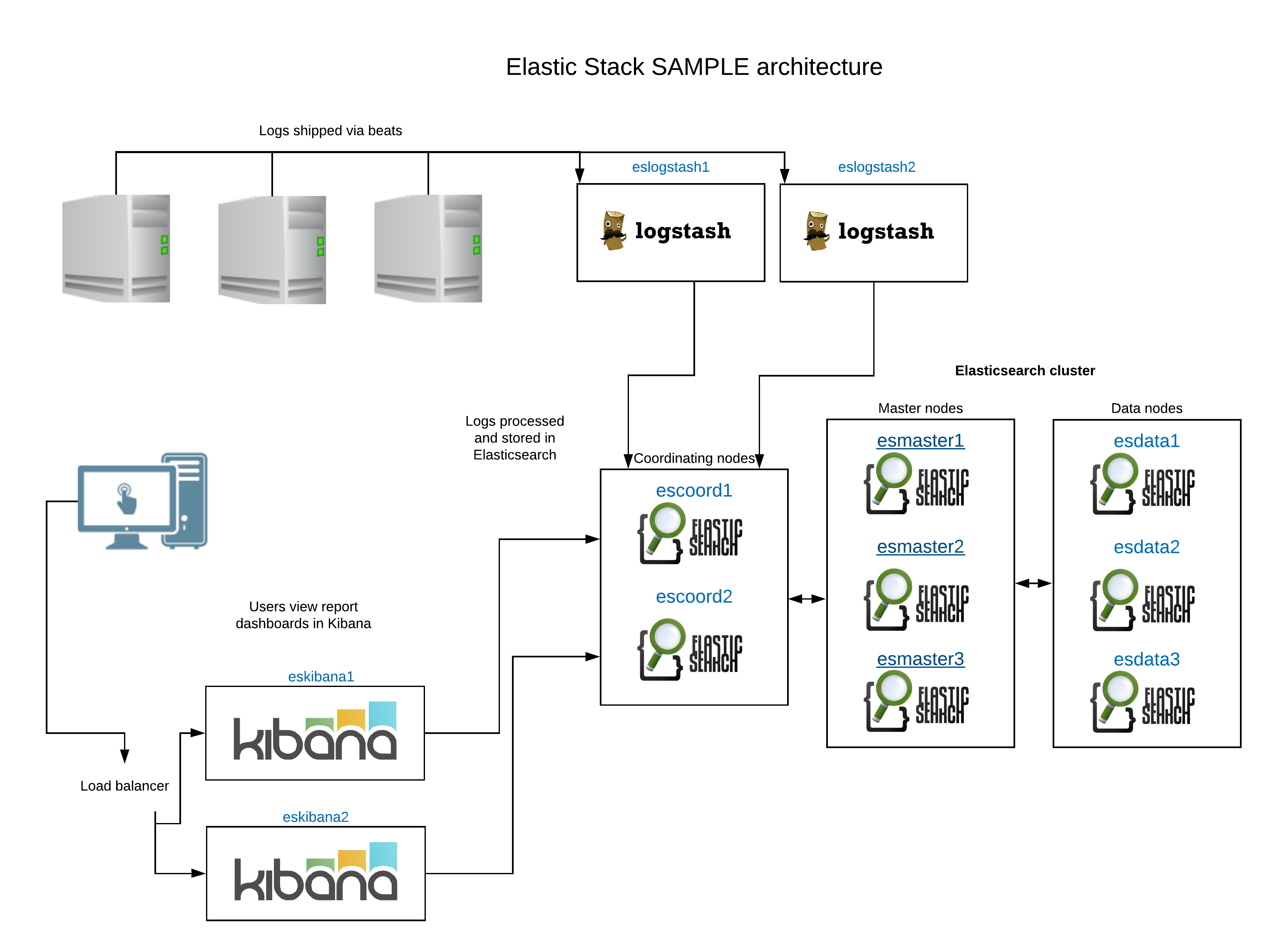 Sample Elastic Stack architecture plus Logstash, Kibana and Beats