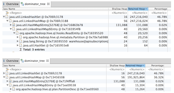 Handling Partitions in Hive Table