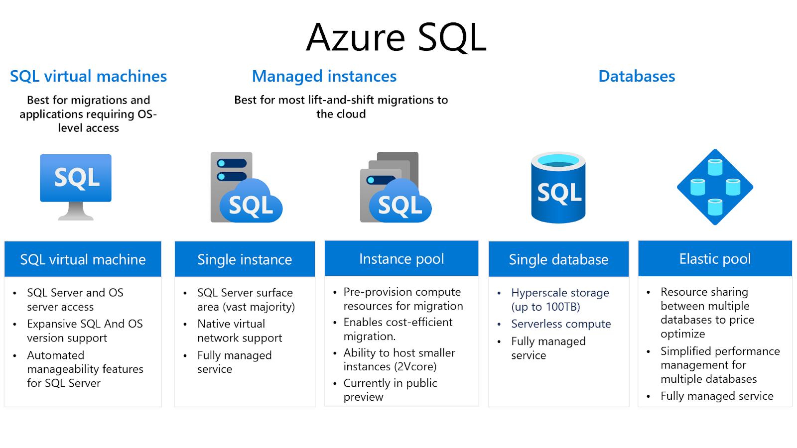 Azure SQL Deployment Options