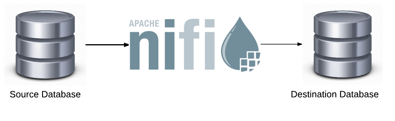 Database migration using Apache NiFi | Official Pythian® Blog