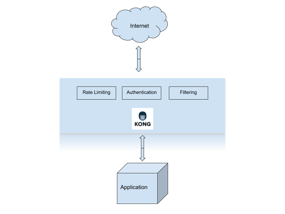Kong: an intro to API gateways | Official Pythian® Blog