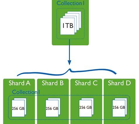 Sharding a 1TB database into four 256 GB DBs